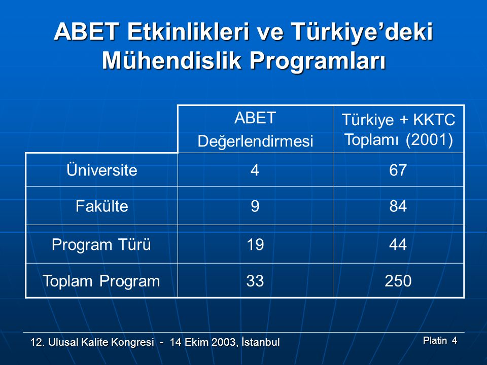 ABET Etkinlikleri ve Türkiye'deki Mühendislik Programları
