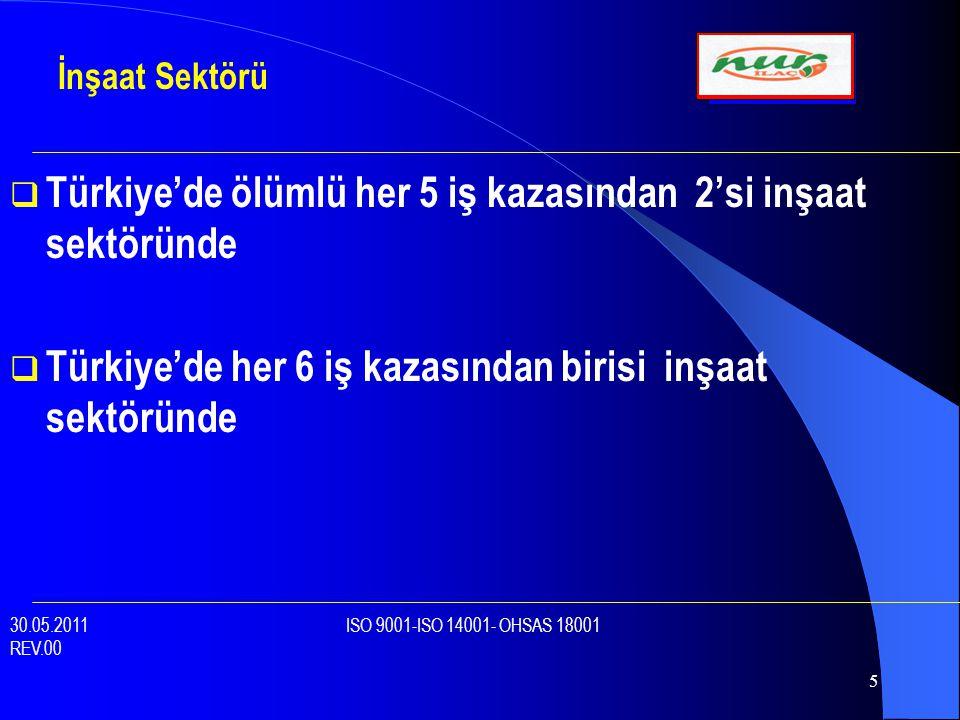 Türkiye'de ölümlü her 5 iş kazasından 2'si inşaat sektöründe