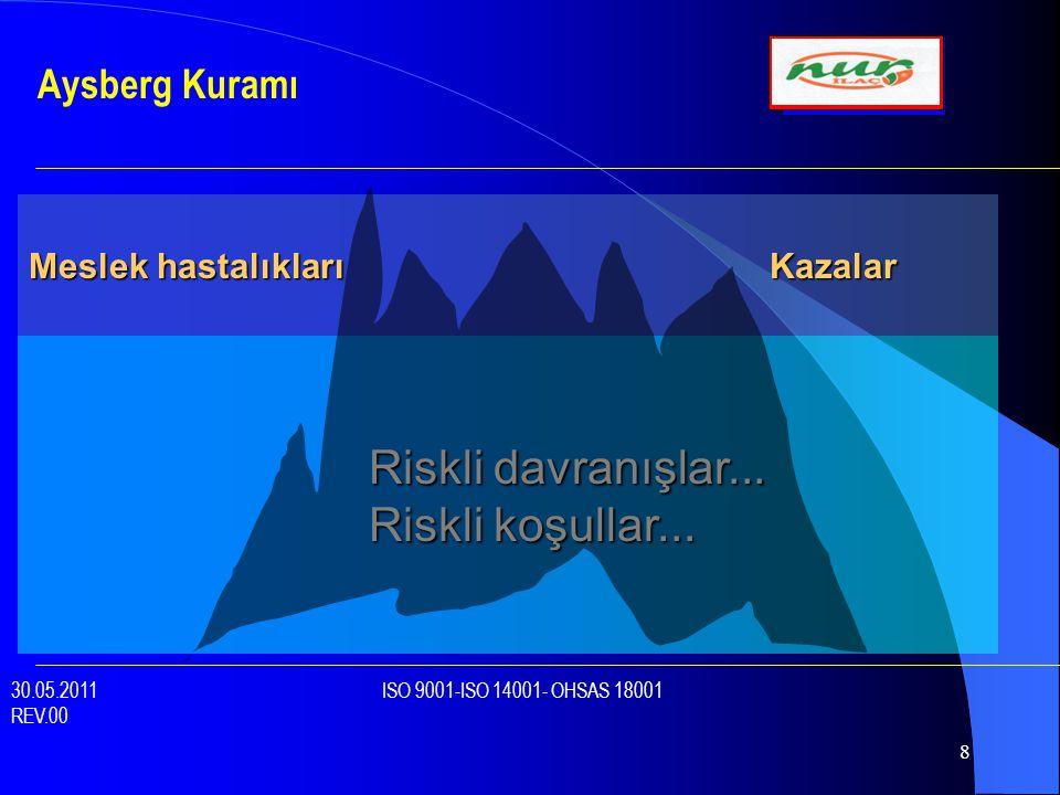 Riskli davranışlar... Riskli koşullar... Aysberg Kuramı