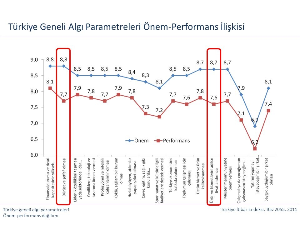 Türkiye Geneli Algı Parametreleri Önem-Performans İlişkisi