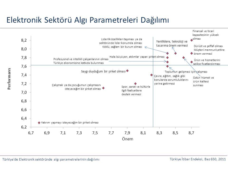 Elektronik Sektörü Algı Parametreleri Dağılımı