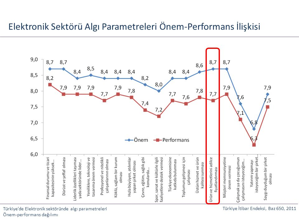 Elektronik Sektörü Algı Parametreleri Önem-Performans İlişkisi