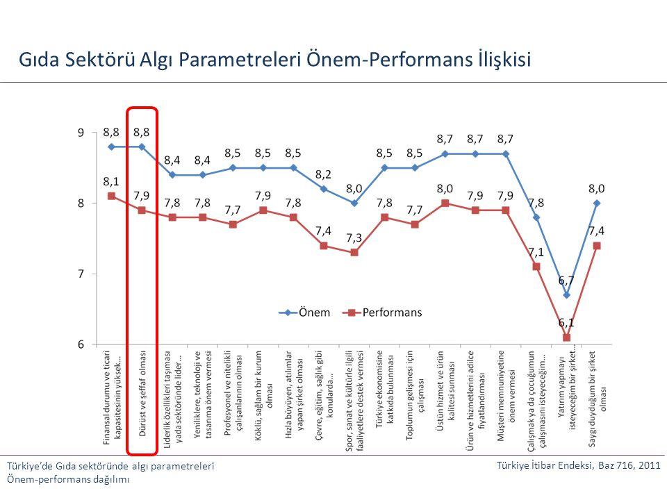 Gıda Sektörü Algı Parametreleri Önem-Performans İlişkisi