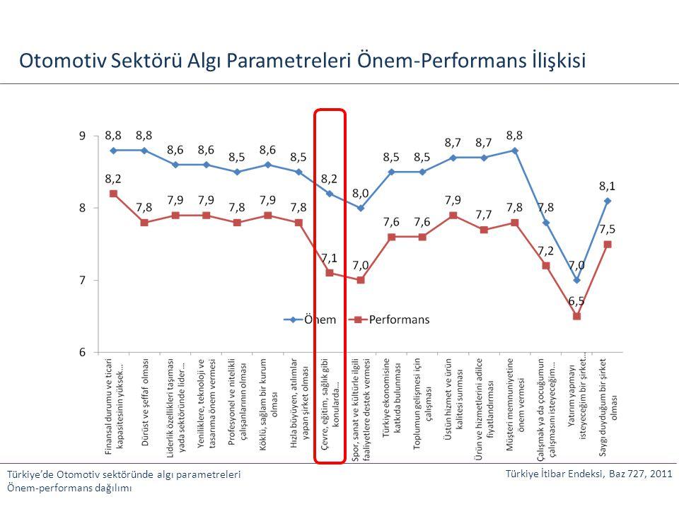 Otomotiv Sektörü Algı Parametreleri Önem-Performans İlişkisi
