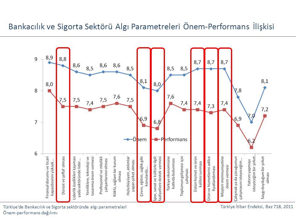 Bankacılık ve Sigorta Sektörü Algı Parametreleri Önem-Performans İlişkisi