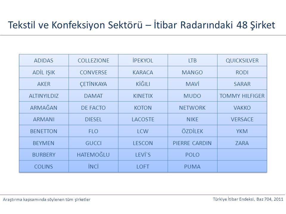 Tekstil ve Konfeksiyon Sektörü – İtibar Radarındaki 48 Şirket
