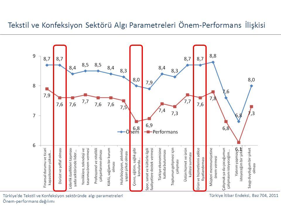 Tekstil ve Konfeksiyon Sektörü Algı Parametreleri Önem-Performans İlişkisi
