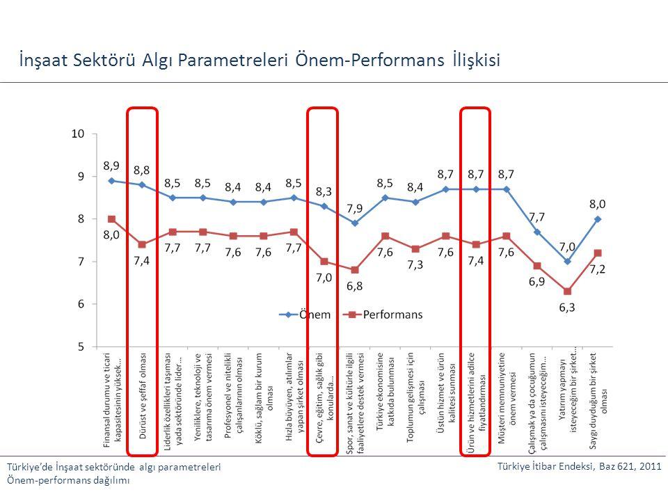 İnşaat Sektörü Algı Parametreleri Önem-Performans İlişkisi