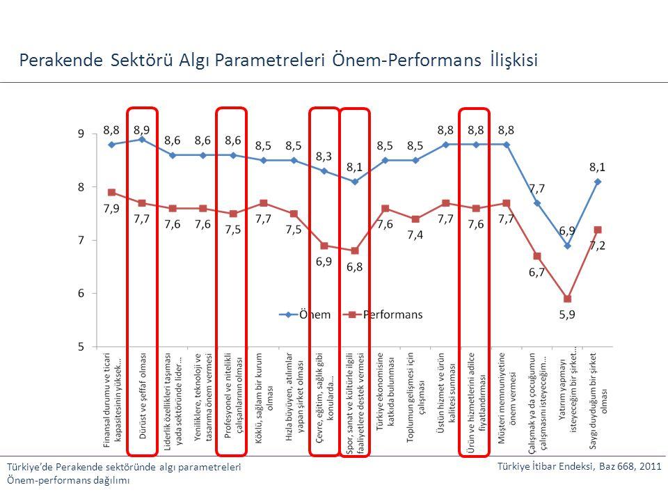 Perakende Sektörü Algı Parametreleri Önem-Performans İlişkisi