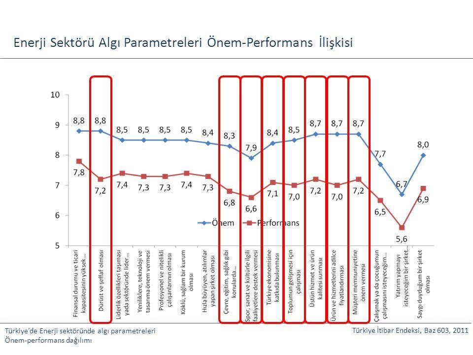 Enerji Sektörü Algı Parametreleri Önem-Performans İlişkisi