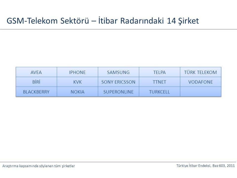 GSM-Telekom Sektörü – İtibar Radarındaki 14 Şirket