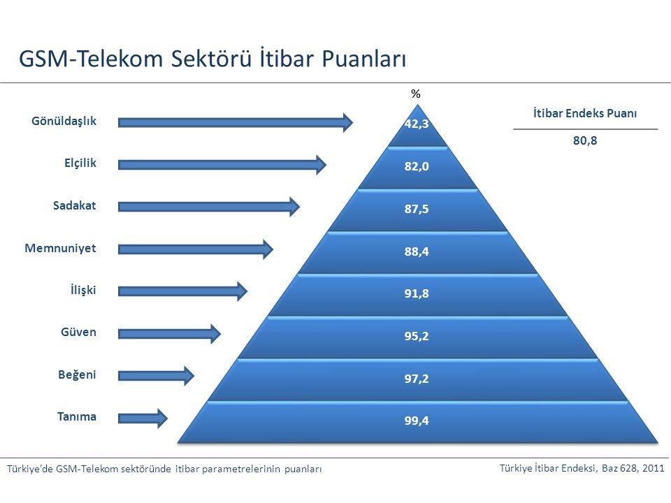GSM-Telekom Sektörü İtibar Puanları