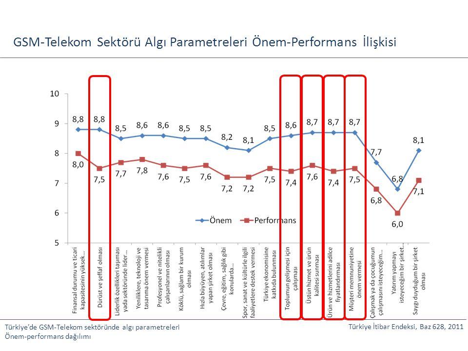 GSM-Telekom Sektörü Algı Parametreleri Önem-Performans İlişkisi