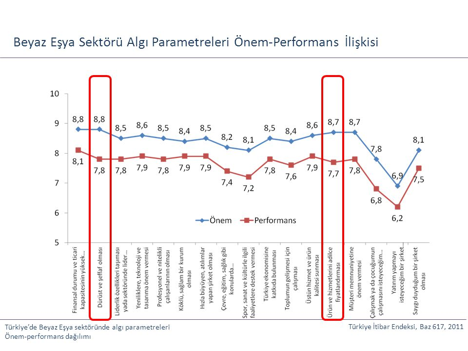 Beyaz Eşya Sektörü Algı Parametreleri Önem-Performans İlişkisi