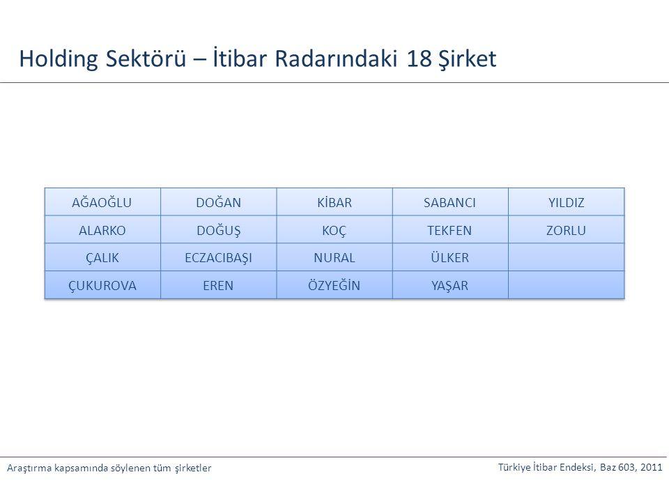 Holding Sektörü – İtibar Radarındaki 18 Şirket