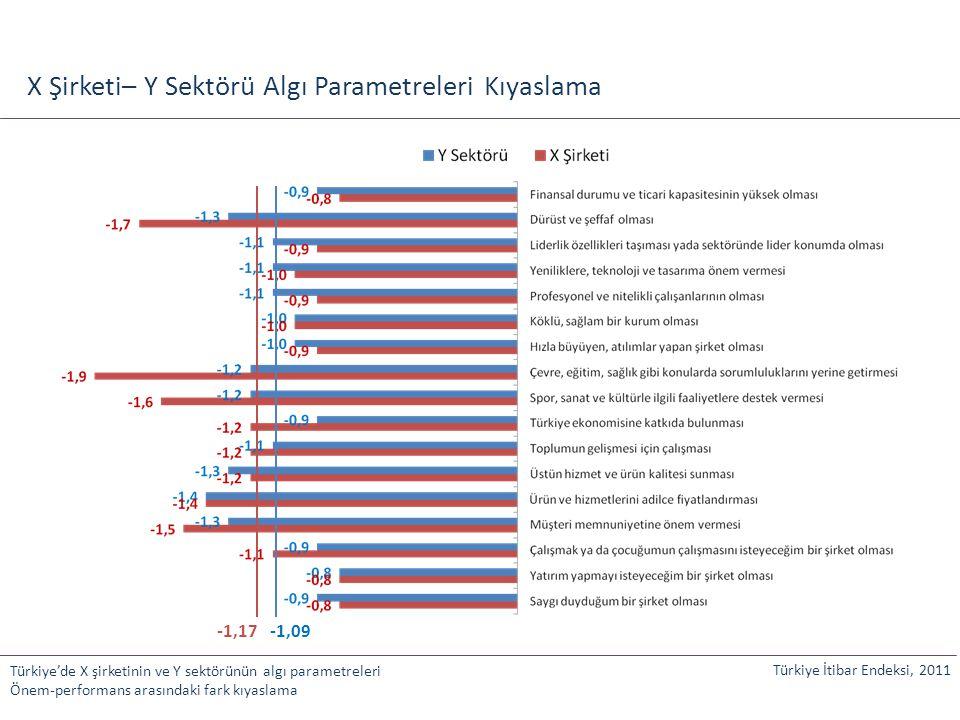 X Şirketi– Y Sektörü Algı Parametreleri Kıyaslama