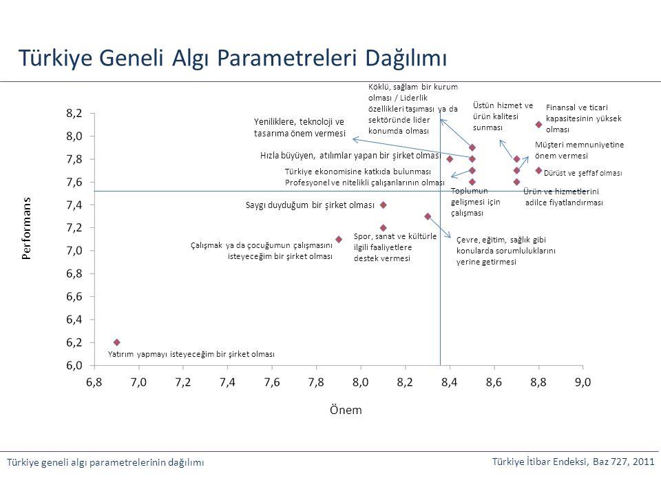 Türkiye Geneli Algı Parametreleri Dağılımı