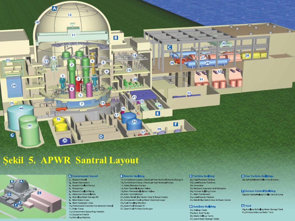 Şekil 5. APWR Santral Layout