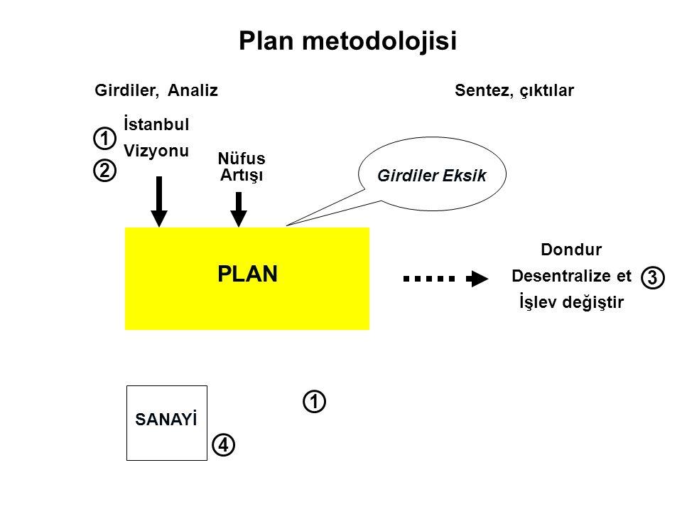 Plan metodolojisi PLAN 1 2 3 1 4 Girdiler, Analiz Sentez, çıktılar