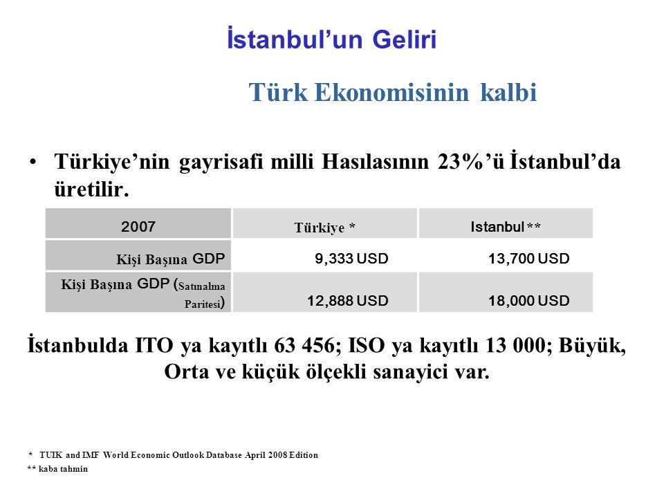 İstanbul'un Geliri Türk Ekonomisinin kalbi