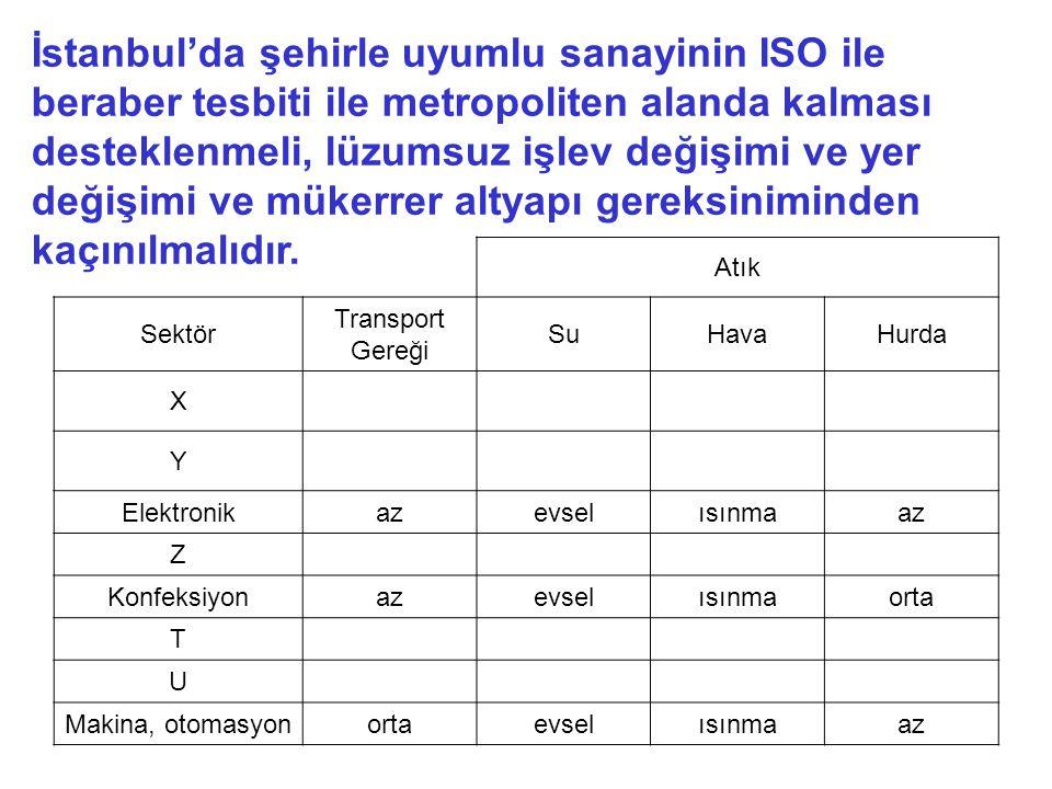 İstanbul'da şehirle uyumlu sanayinin ISO ile beraber tesbiti ile metropoliten alanda kalması desteklenmeli, lüzumsuz işlev değişimi ve yer değişimi ve mükerrer altyapı gereksiniminden kaçınılmalıdır.