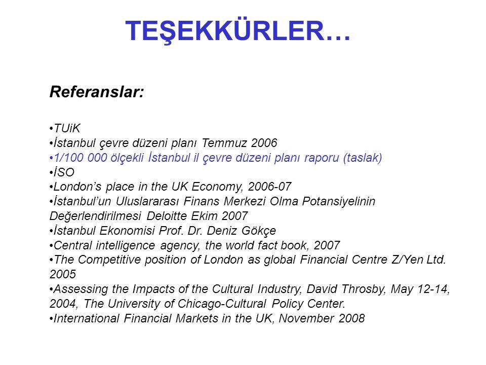 TEŞEKKÜRLER… Referanslar: TUiK İstanbul çevre düzeni planı Temmuz 2006