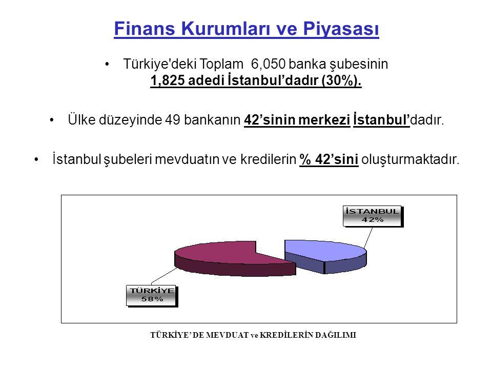 Finans Kurumları ve Piyasası