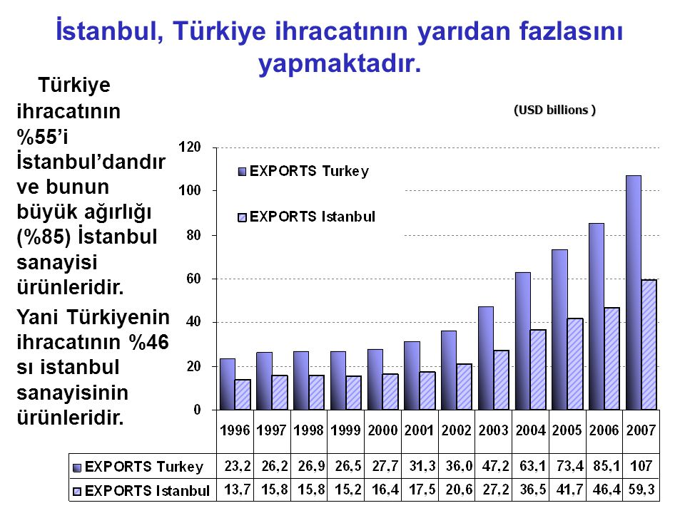 İstanbul, Türkiye ihracatının yarıdan fazlasını yapmaktadır.
