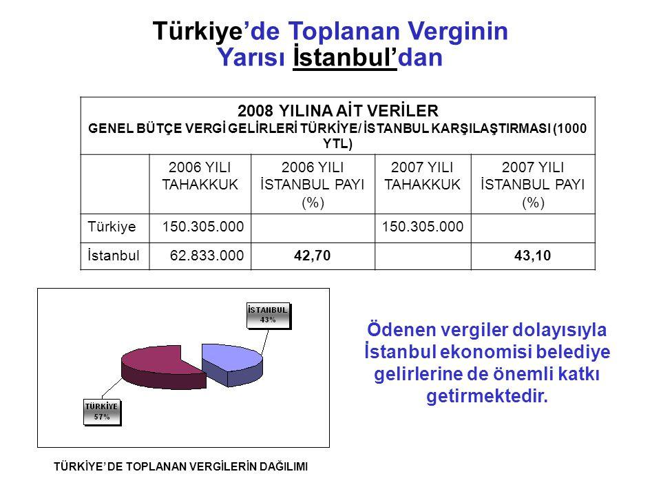 Türkiye'de Toplanan Verginin TÜRKİYE' DE TOPLANAN VERGİLERİN DAĞILIMI