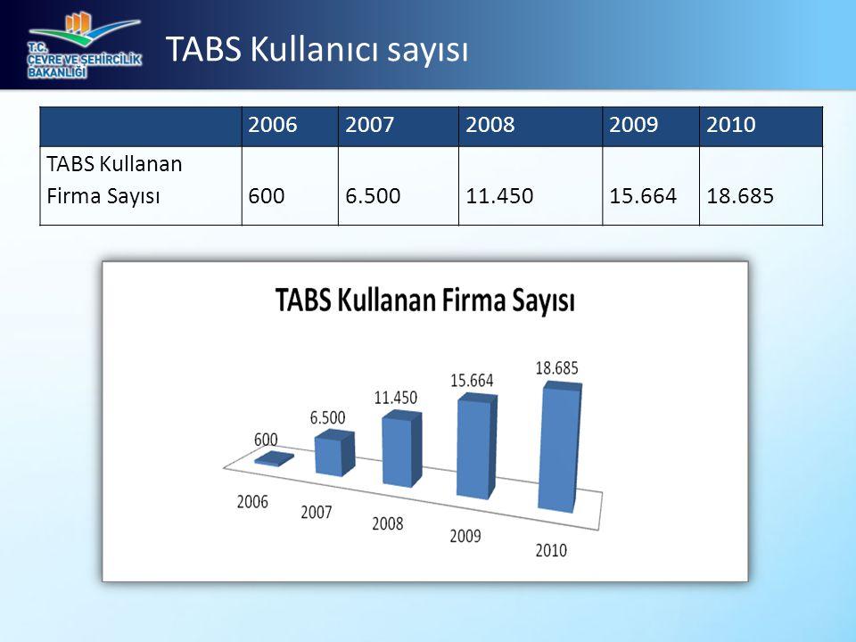 TABS Kullanıcı sayısı 2006. 2007. 2008. 2009. 2010. TABS Kullanan Firma Sayısı. 600. 6.500. 11.450.