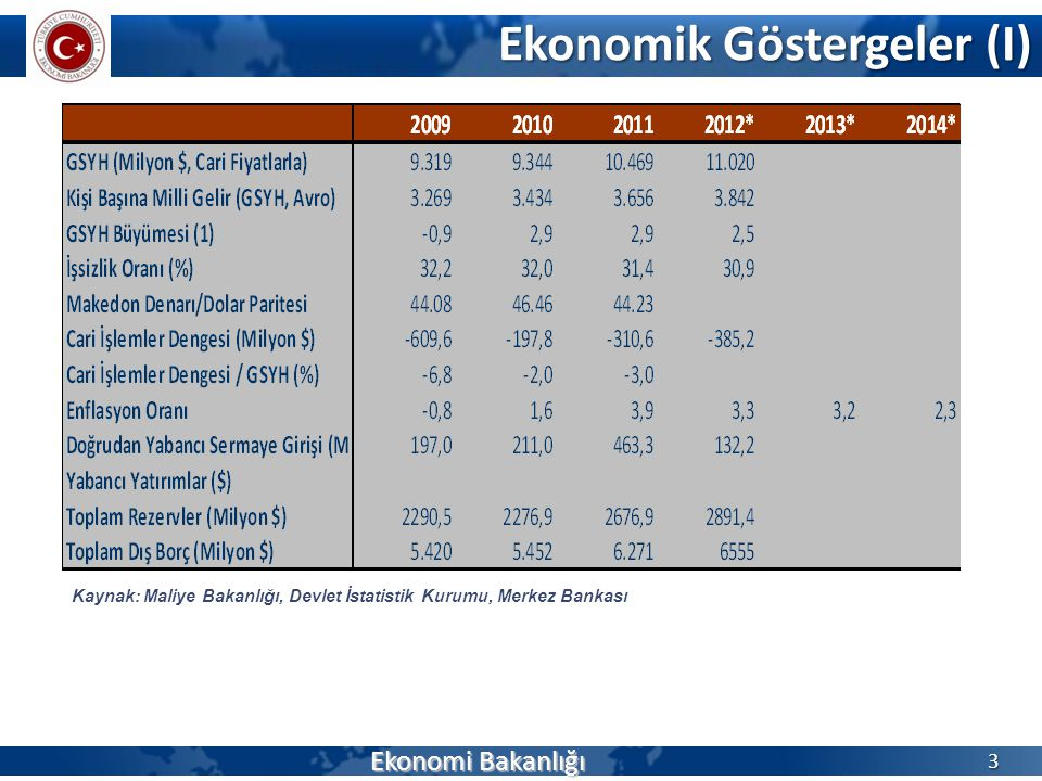 Ekonomik Göstergeler (I)