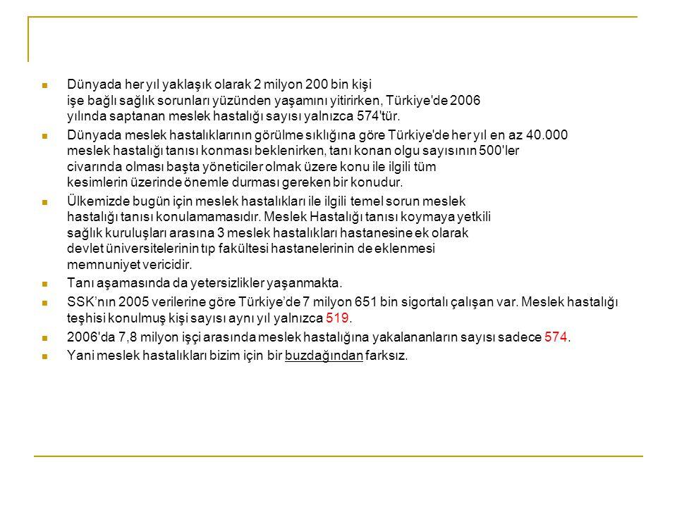 Dünyada her yıl yaklaşık olarak 2 milyon 200 bin kişi işe bağlı sağlık sorunları yüzünden yaşamını yitirirken, Türkiye de 2006 yılında saptanan meslek hastalığı sayısı yalnızca 574 tür.