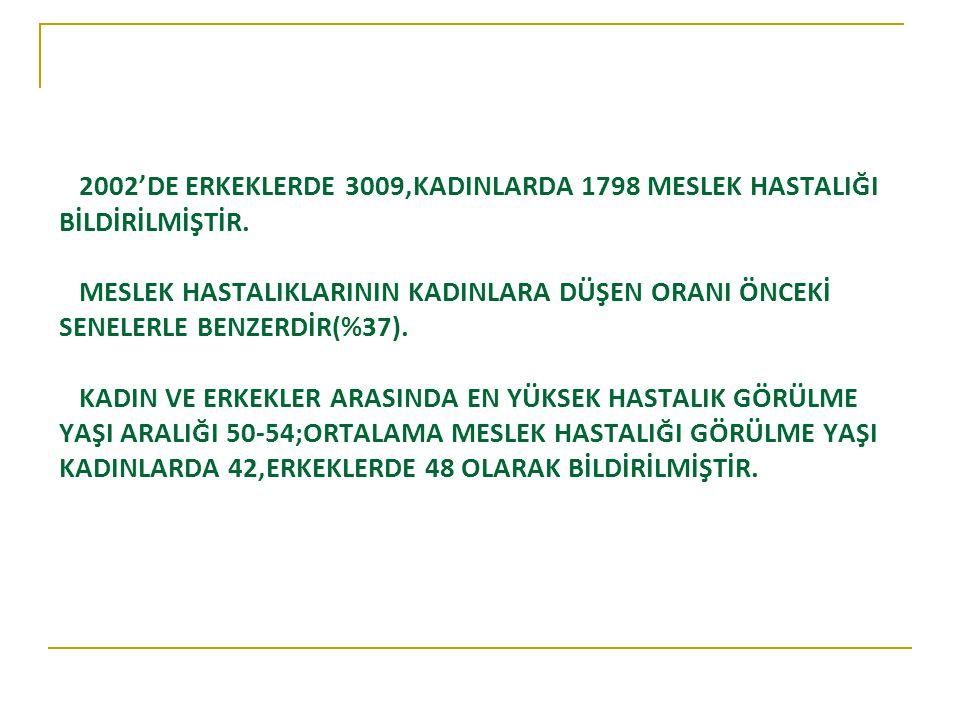 2002'DE ERKEKLERDE 3009,KADINLARDA 1798 MESLEK HASTALIĞI BİLDİRİLMİŞTİR.