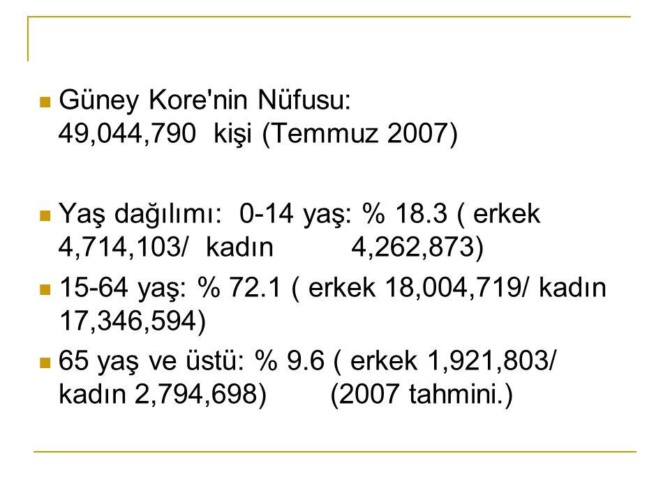 Güney Kore nin Nüfusu: 49,044,790 kişi (Temmuz 2007)