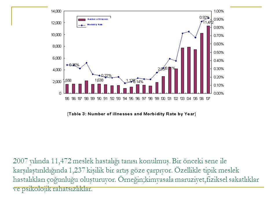 2007 yılında 11,472 meslek hastalığı tanısı konulmuş