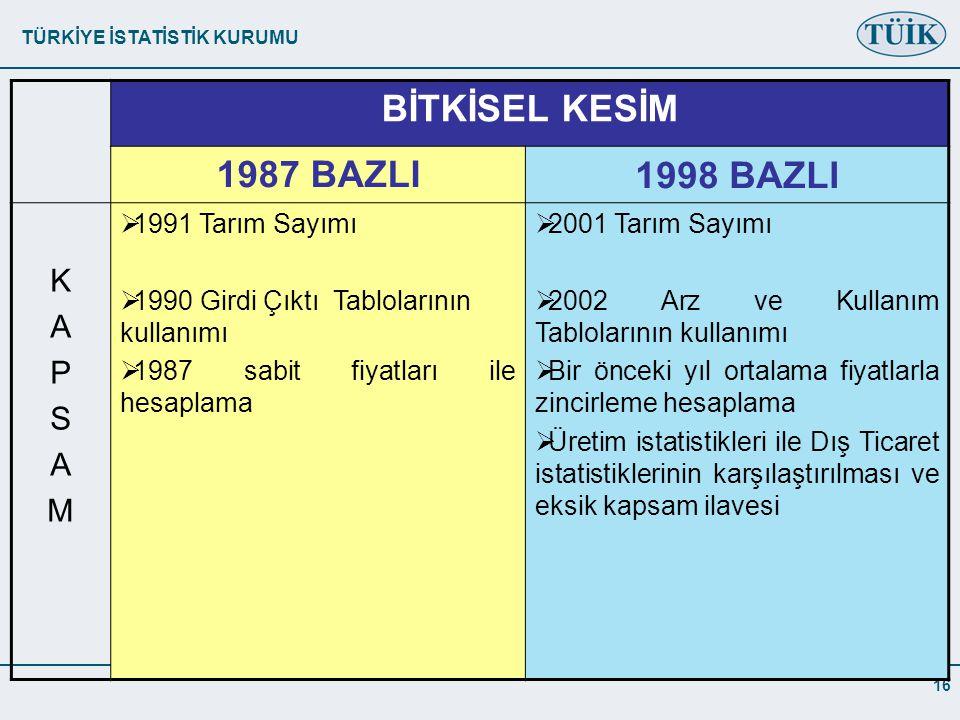 BİTKİSEL KESİM 1987 BAZLI 1998 BAZLI K A P S M 1991 Tarım Sayımı