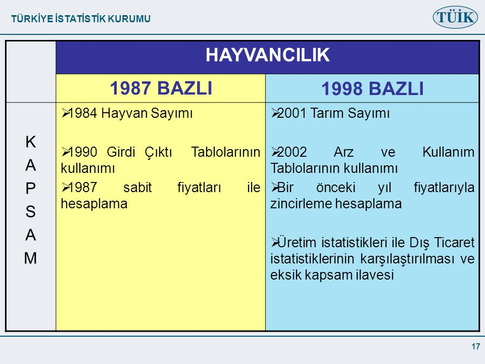HAYVANCILIK 1987 BAZLI 1998 BAZLI K A P S M 1984 Hayvan Sayımı