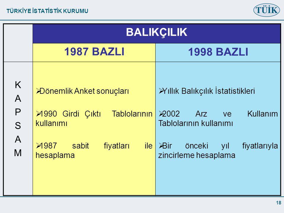 BALIKÇILIK 1987 BAZLI 1998 BAZLI K A P S M Dönemlik Anket sonuçları
