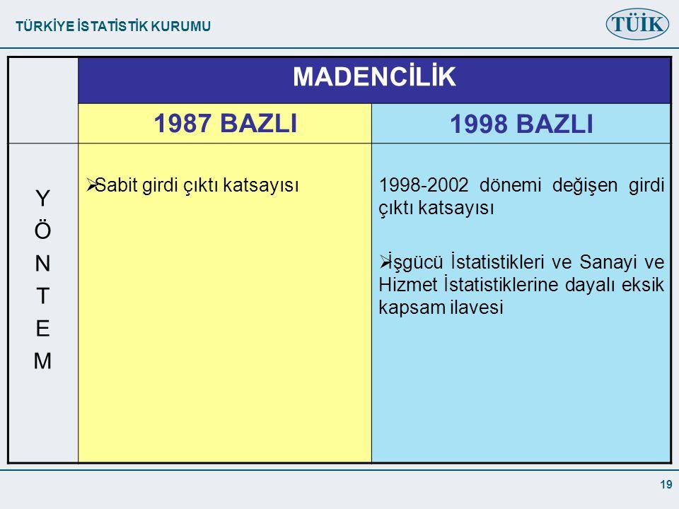 MADENCİLİK 1987 BAZLI 1998 BAZLI Y Ö N T E M