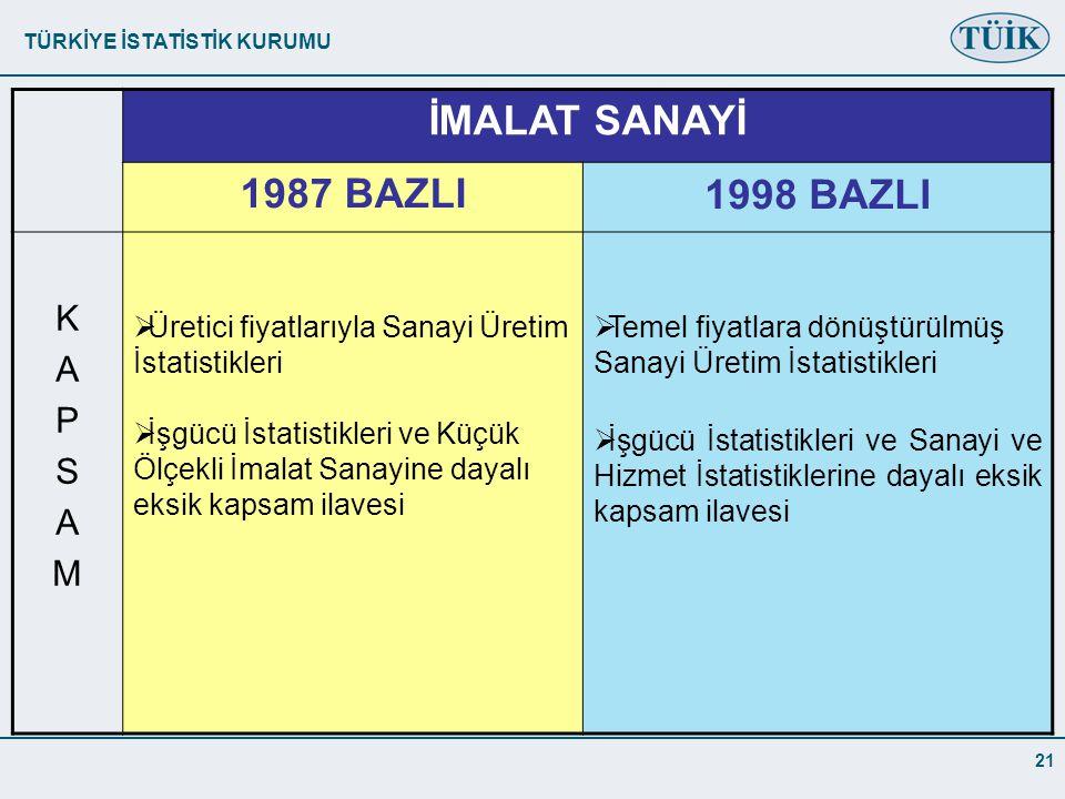 İMALAT SANAYİ 1987 BAZLI 1998 BAZLI K A P S M