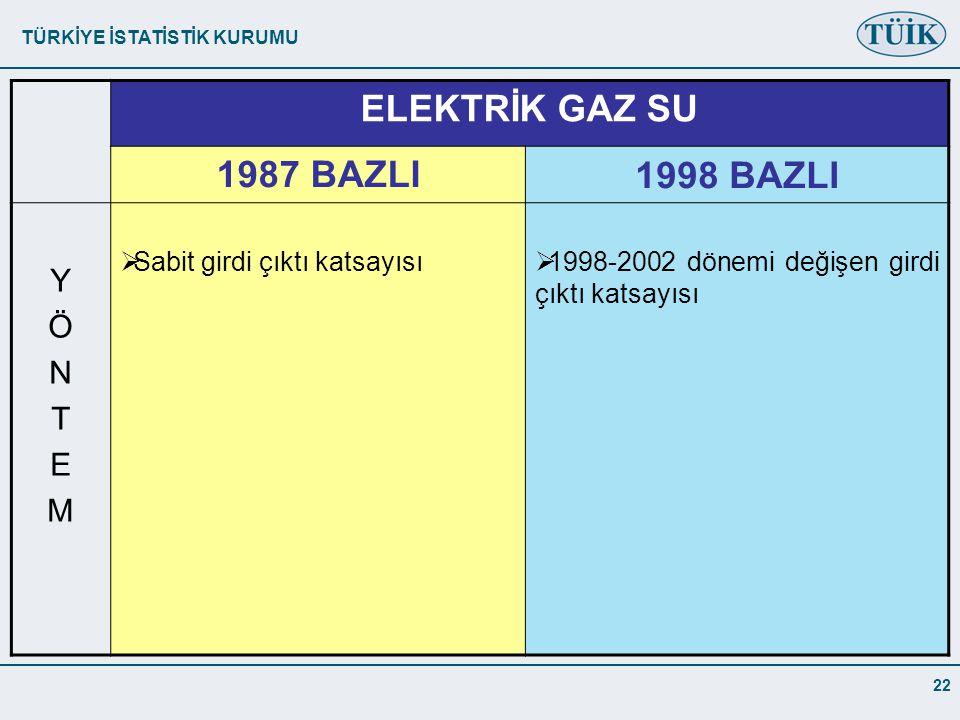 ELEKTRİK GAZ SU 1987 BAZLI 1998 BAZLI Y Ö N T E M