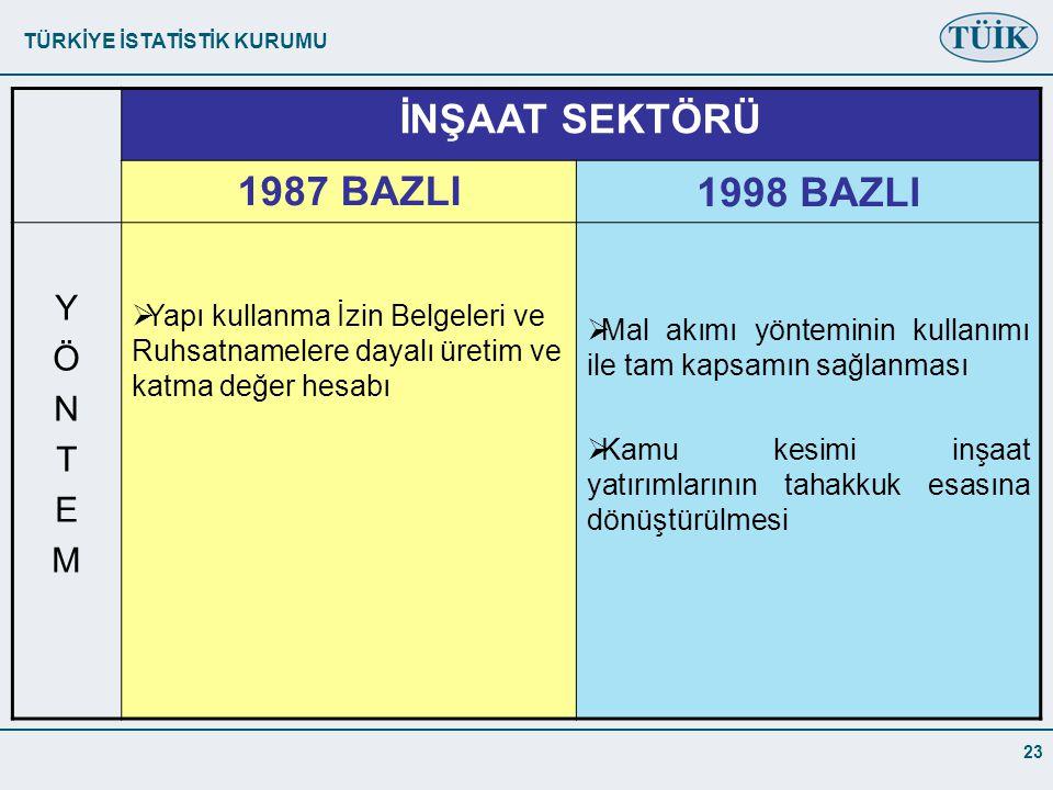 İNŞAAT SEKTÖRÜ 1987 BAZLI 1998 BAZLI Y Ö N T E M