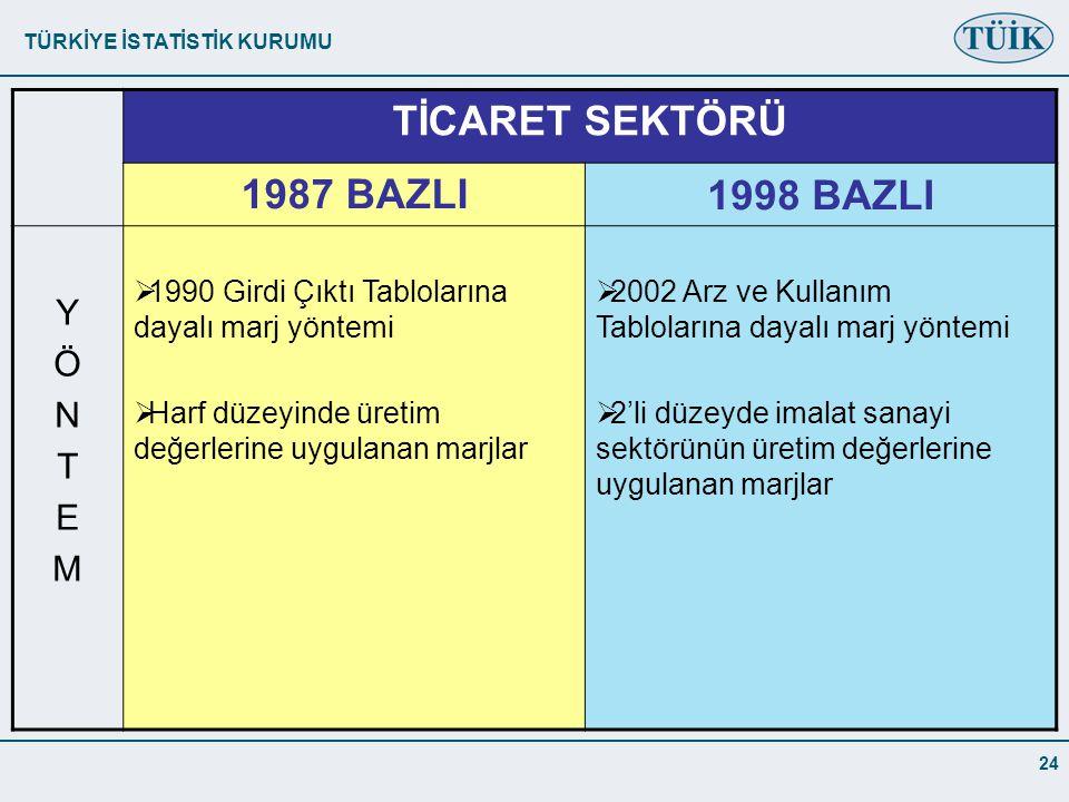 TİCARET SEKTÖRÜ 1987 BAZLI 1998 BAZLI Y Ö N T E M