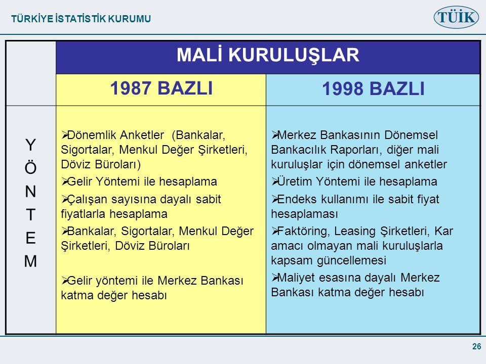 MALİ KURULUŞLAR 1987 BAZLI 1998 BAZLI Y Ö N T E M
