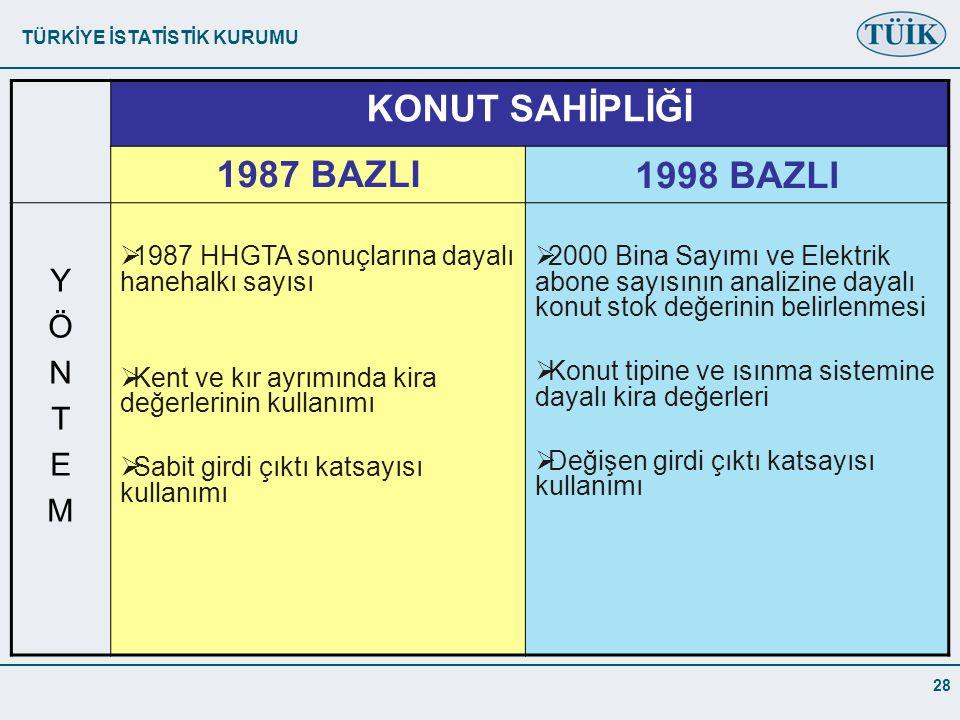 KONUT SAHİPLİĞİ 1987 BAZLI 1998 BAZLI Y Ö N T E M