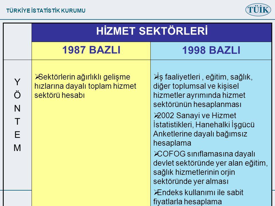 HİZMET SEKTÖRLERİ 1987 BAZLI 1998 BAZLI Y Ö N T E M