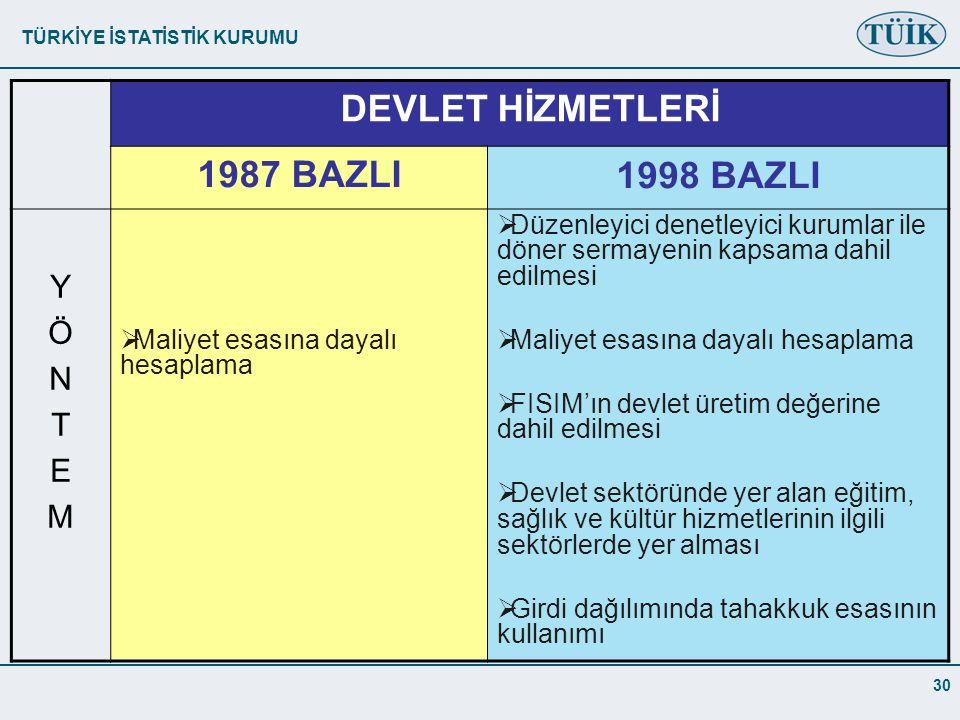DEVLET HİZMETLERİ 1987 BAZLI 1998 BAZLI Y Ö N T E M