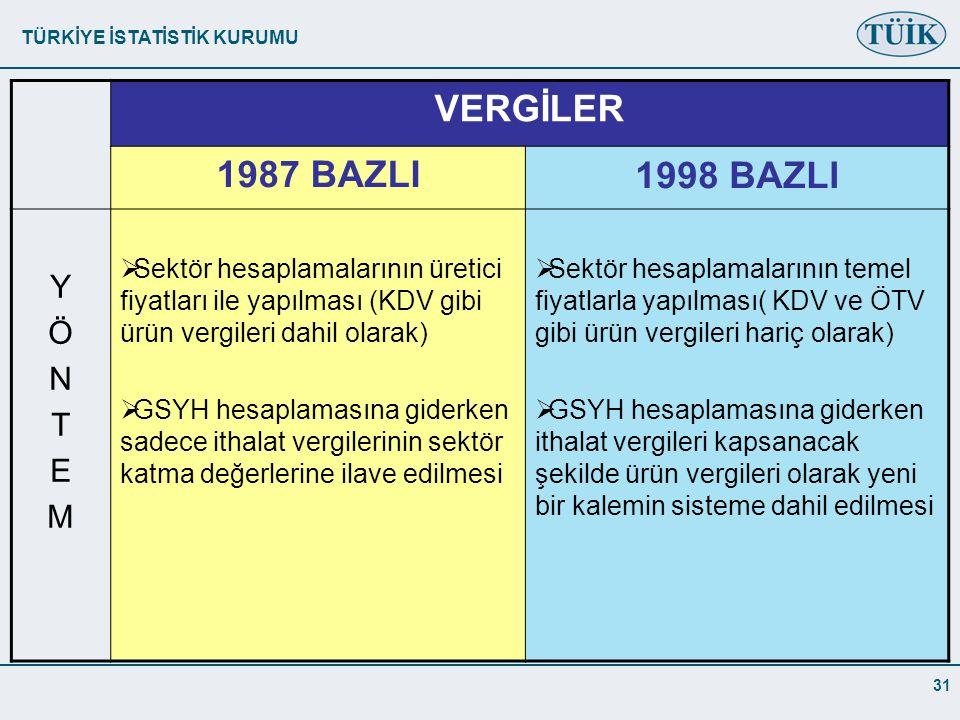 VERGİLER 1987 BAZLI 1998 BAZLI Y Ö N T E M