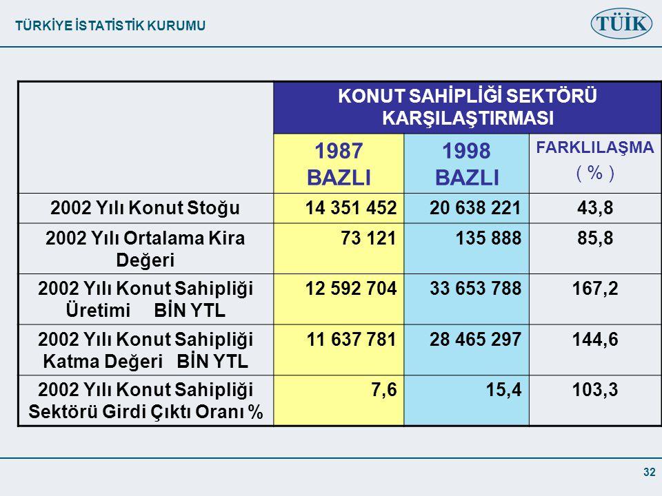 1987 BAZLI 1998 BAZLI KONUT SAHİPLİĞİ SEKTÖRÜ KARŞILAŞTIRMASI ( % )