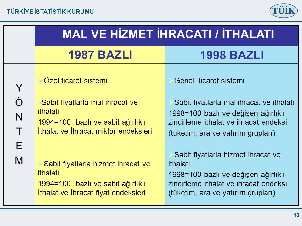 MAL VE HİZMET İHRACATI / İTHALATI